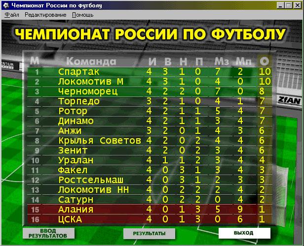 таблица чемпионата мира по футболу в россии 2017-2018 перцы